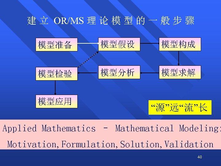 建 立 OR/MS 理 论 模 型 的 一 般 步 骤 模型准备 模型假设