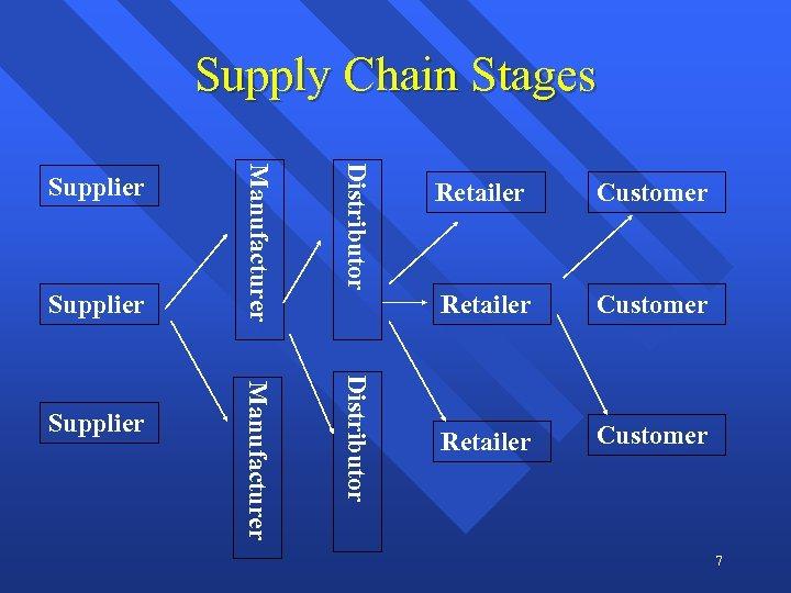 Supply Chain Stages Distributor Supplier Manufacturer Supplier Retailer Customer 7