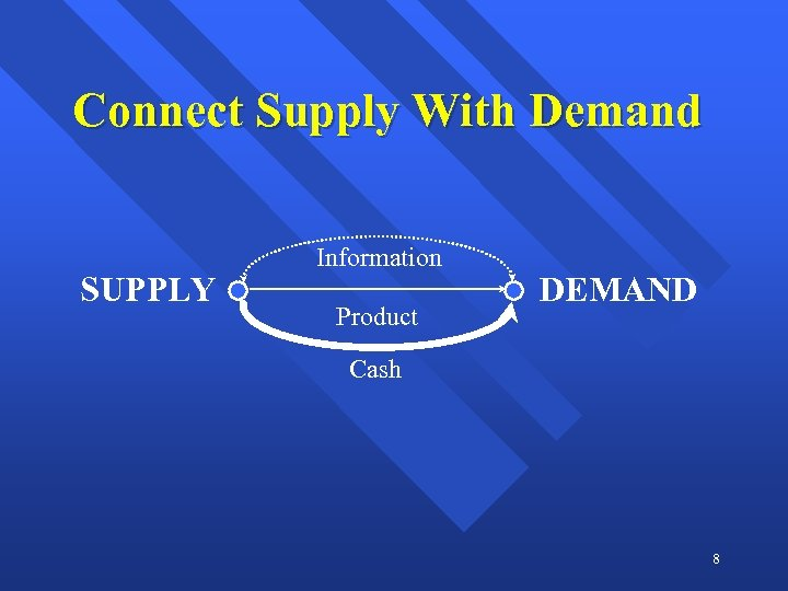 Connect Supply With Demand SUPPLY Information Product DEMAND Cash 8