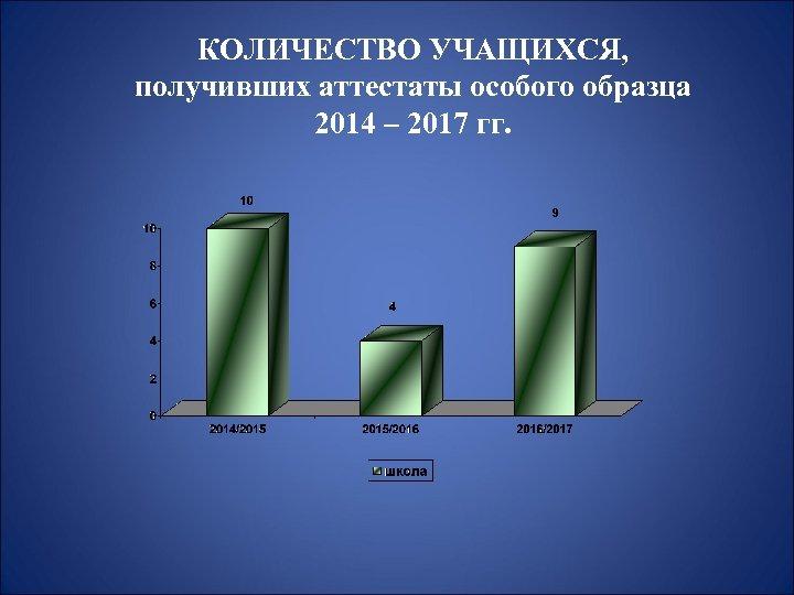 КОЛИЧЕСТВО УЧАЩИХСЯ, получивших аттестаты особого образца 2014 – 2017 гг.
