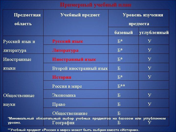 Примерный учебный план Предметная Учебный предмет Уровень изучения область предмета базовый углубленный Русский язык