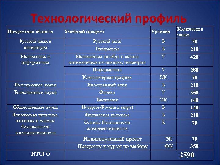 Технологический профиль Предметная область Учебный предмет Уровень Русский язык и литература Русский язык