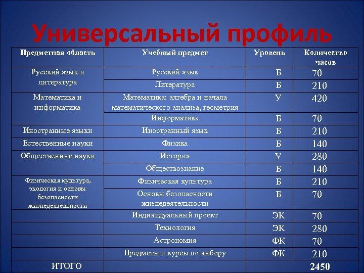 Универсальный профиль Предметная область Учебный предмет Русский язык и литература Русский язык Математика