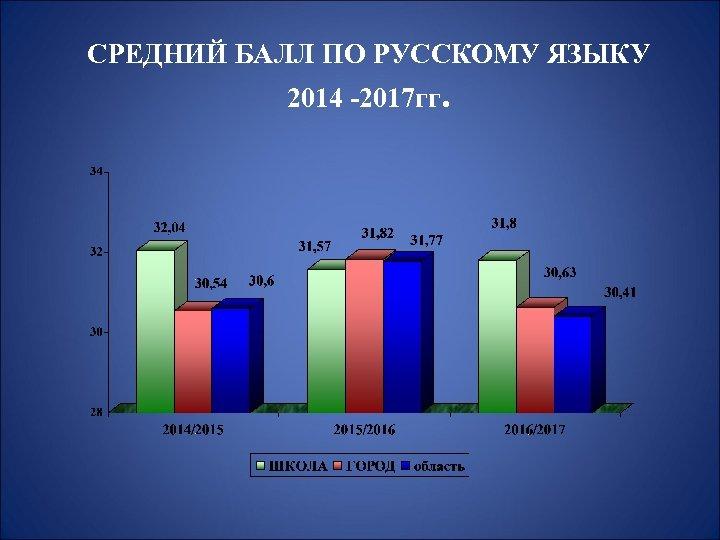 СРЕДНИЙ БАЛЛ ПО РУССКОМУ ЯЗЫКУ 2014 -2017 гг.
