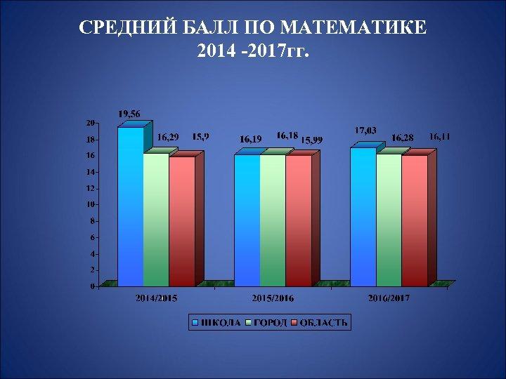 СРЕДНИЙ БАЛЛ ПО МАТЕМАТИКЕ 2014 -2017 гг.