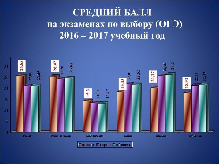 СРЕДНИЙ БАЛЛ на экзаменах по выбору (ОГЭ) 2016 – 2017 учебный год