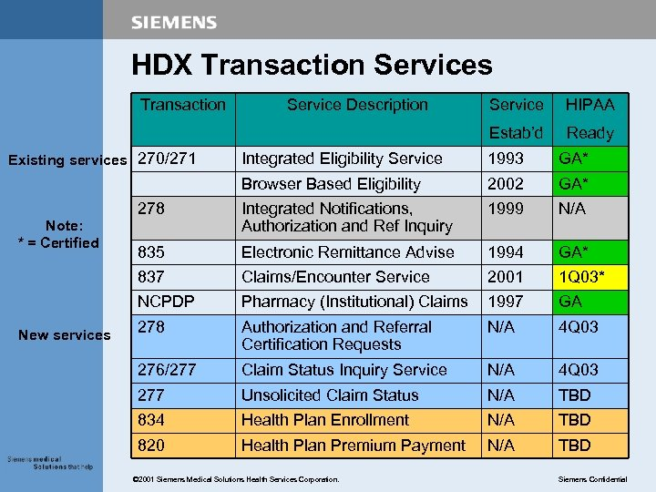 HDX Transaction Services Transaction Service HIPAA Estab'd Existing services 270/271 Service Description Ready GA*