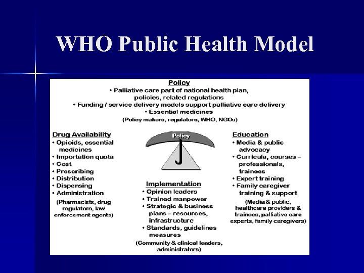WHO Public Health Model