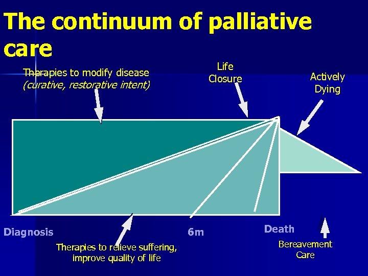 The continuum of palliative care Life Closure Therapies to modify disease (curative, restorative intent)