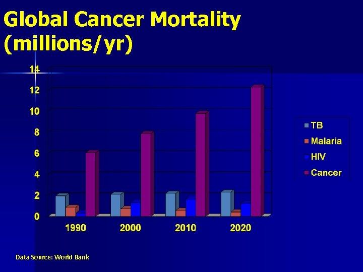 Global Cancer Mortality (millions/yr) Data Source: World Bank