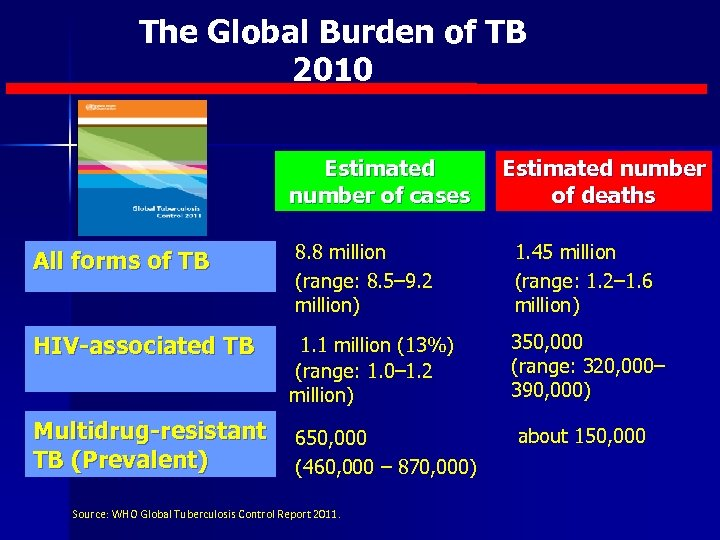 The Global Burden of TB 2010 Estimated number of cases Estimated number of deaths