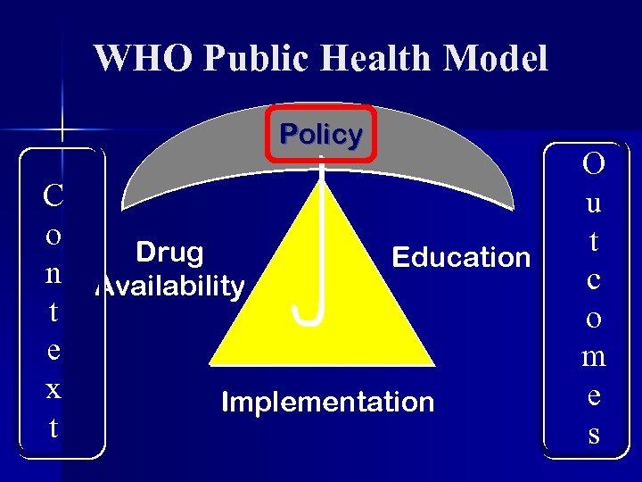 WHO Public Health Model Policy C o Drug Education n Availability t e x