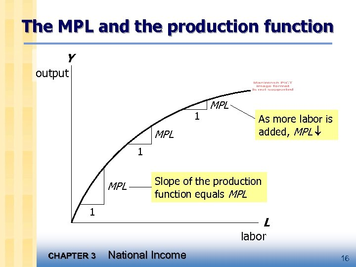 The MPL and the production function Y output 1 MPL As more labor is