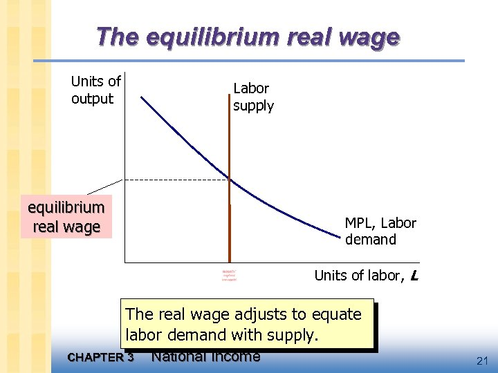 The equilibrium real wage Units of output Labor supply equilibrium real wage MPL, Labor