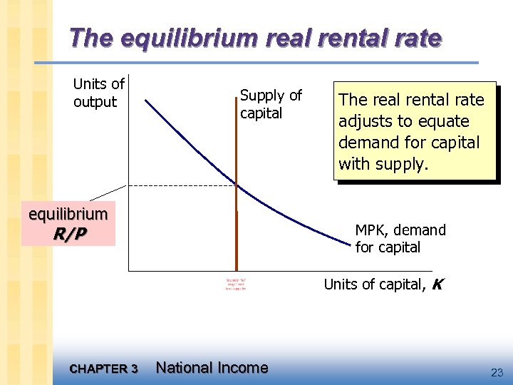 The equilibrium real rental rate Units of output Supply of capital equilibrium The real