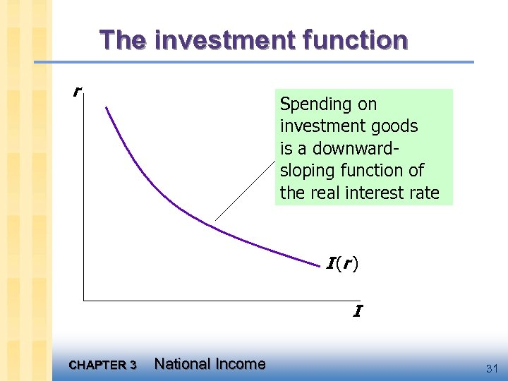 The investment function r Spending on investment goods is a downwardsloping function of the