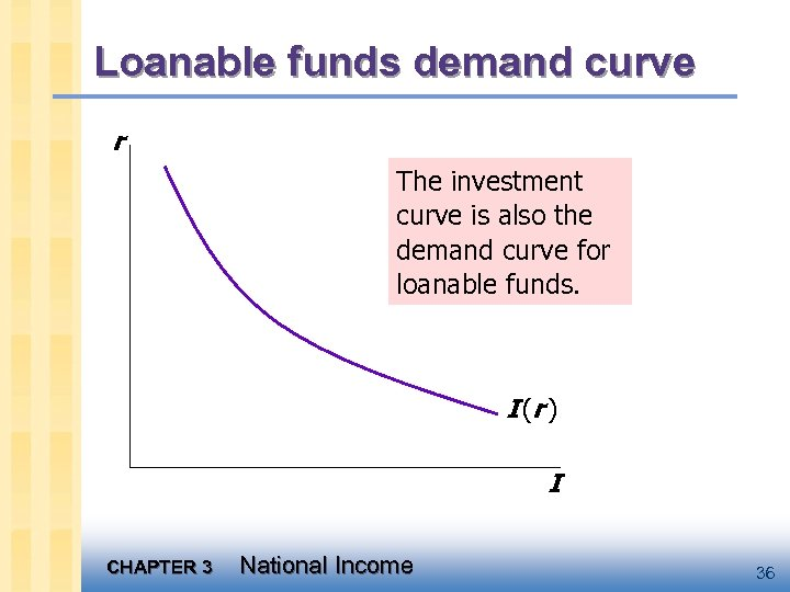Loanable funds demand curve r The investment curve is also the demand curve for