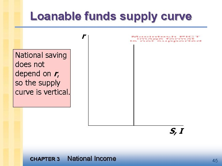 Loanable funds supply curve r National saving does not depend on r, so the