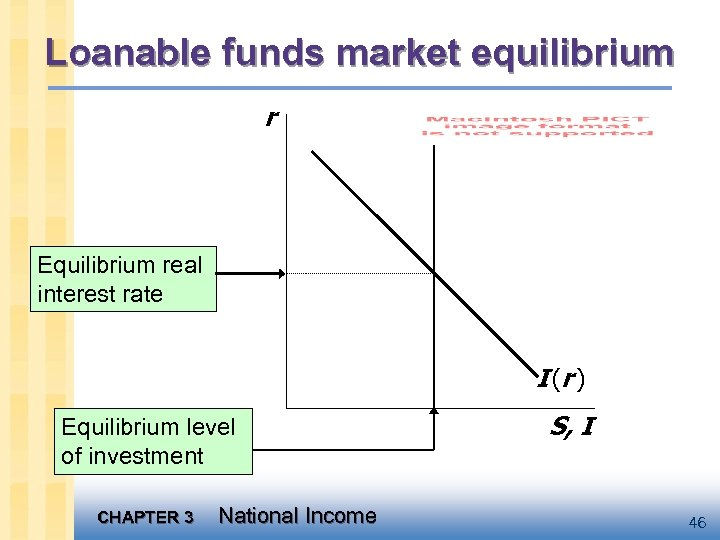 Loanable funds market equilibrium r Equilibrium real interest rate I (r ) Equilibrium level