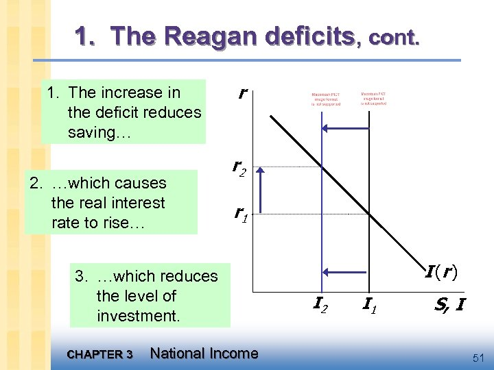 1. The Reagan deficits, cont. 1. The increase in the deficit reduces saving… 2.