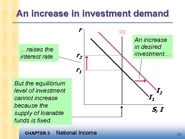 An increase in investment demand r …raises the interest rate. r 2 An increase