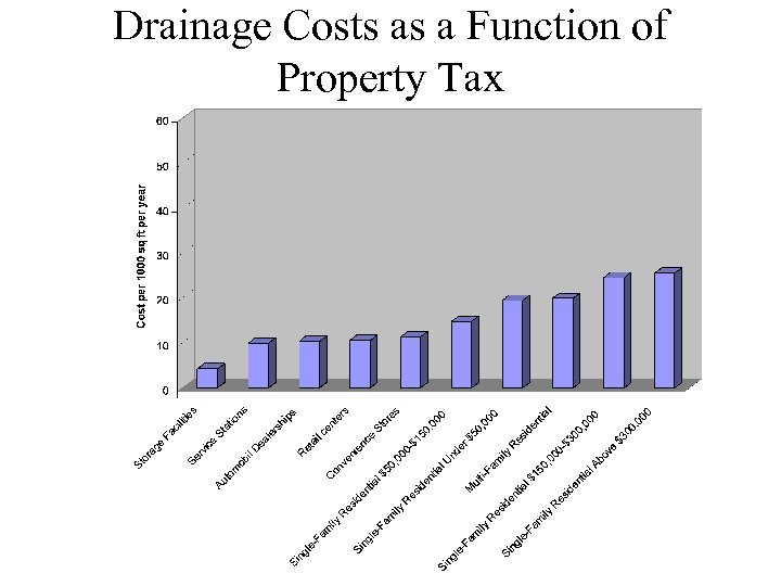 Drainage Costs as a Function of Property Tax