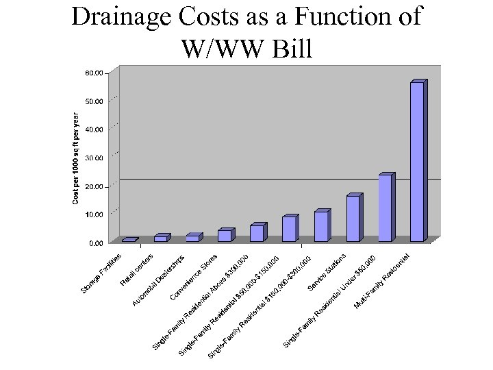Drainage Costs as a Function of W/WW Bill