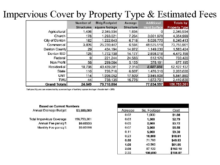 Impervious Cover by Property Type & Estimated Fees