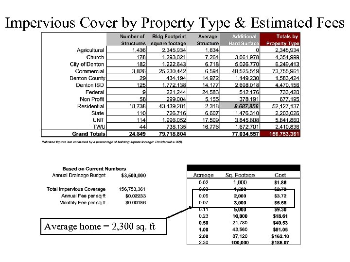 Impervious Cover by Property Type & Estimated Fees Average home = 2, 300 sq.