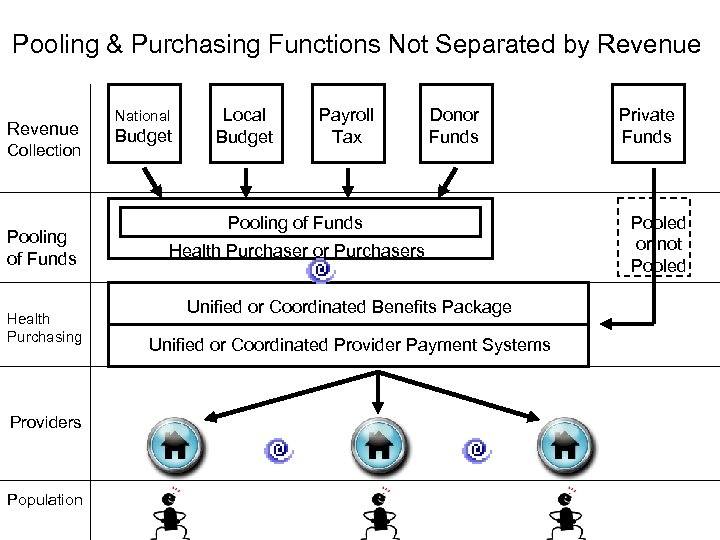 Pooling & Purchasing Functions Not Separated by Revenue Collection Pooling of Funds Health Purchasing