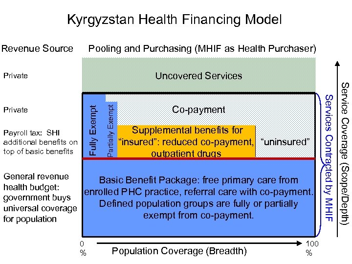 Kyrgyzstan Health Financing Model Revenue Source Pooling and Purchasing (MHIF as Health Purchaser) Payroll