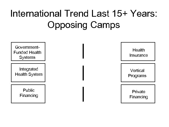International Trend Last 15+ Years: Opposing Camps Government. Funded Health Systems Integrated Health System