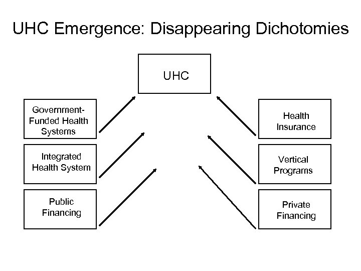 UHC Emergence: Disappearing Dichotomies UHC Government. Funded Health Systems Integrated Health System Public Financing