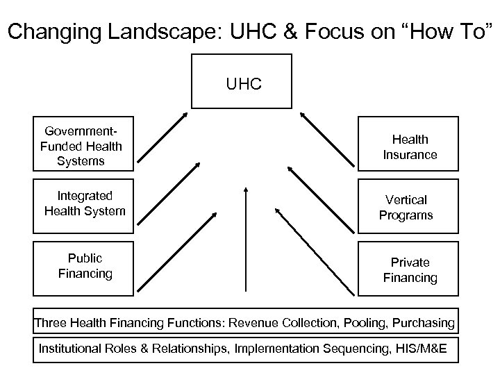 "Changing Landscape: UHC & Focus on ""How To"" UHC Government. Funded Health Systems Integrated"