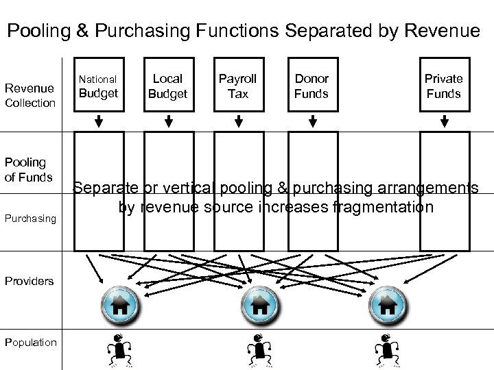 Pooling & Purchasing Functions Separated by Revenue Collection Pooling of Funds Purchasing Providers Population