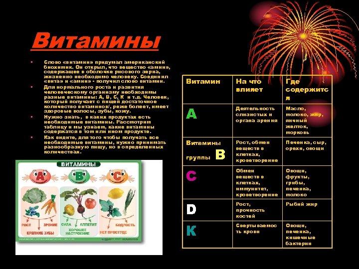 Витамины • • Слово «витамин» придумал американский биохимик. Он открыл, что вещество «амин» ,