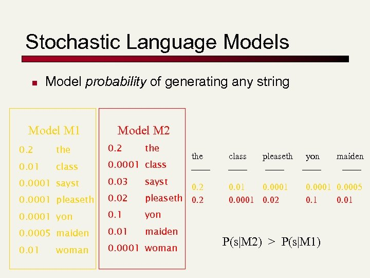Stochastic Language Models n Model probability of generating any string Model M 1 Model
