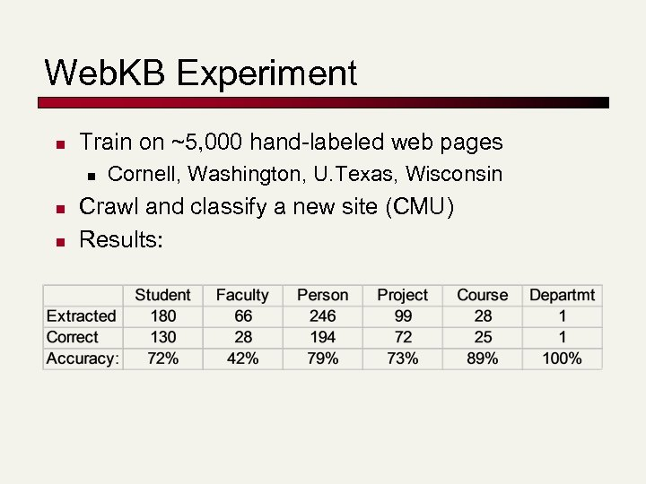 Web. KB Experiment n Train on ~5, 000 hand-labeled web pages n n n