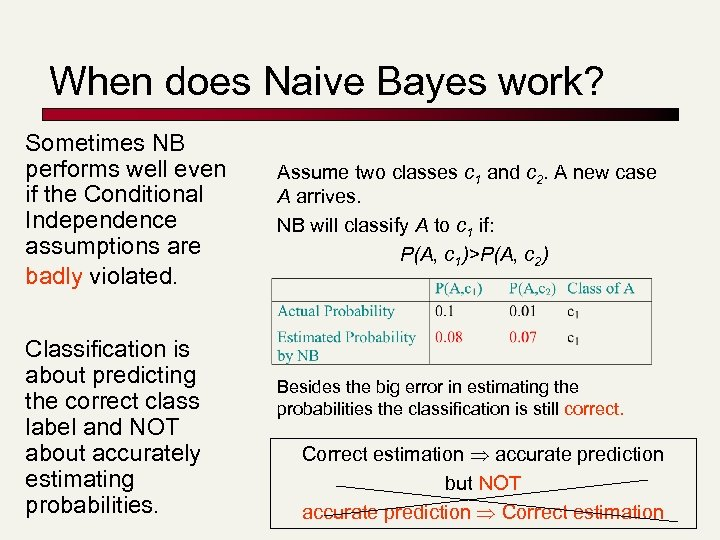 When does Naive Bayes work? Sometimes NB performs well even if the Conditional Independence