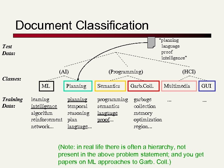 "Document Classification ""planning language proof intelligence"" Test Data: (AI) (Programming) (HCI) Classes: Planning ML"