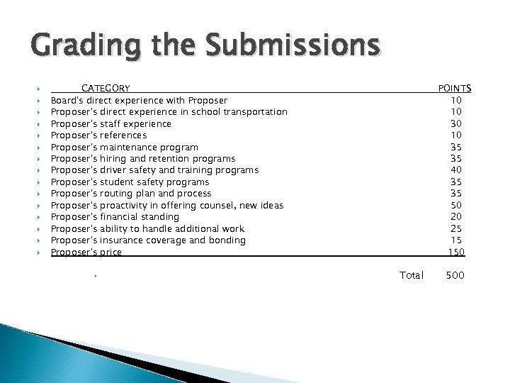 Grading the Submissions CATEGORY Board's direct experience with Proposer's direct experience in school transportation