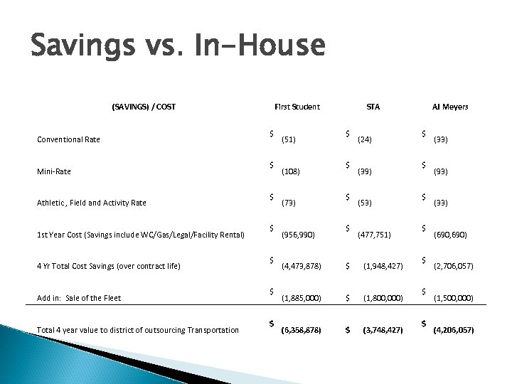 Savings vs. In-House (SAVINGS) / COST Conventional Rate Mini-Rate Athletic , Field and Activity