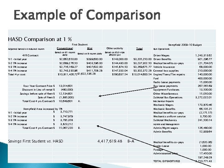 Example of Comparison HASD Comparison at 1 % 4 YR Contract First Student Conventional