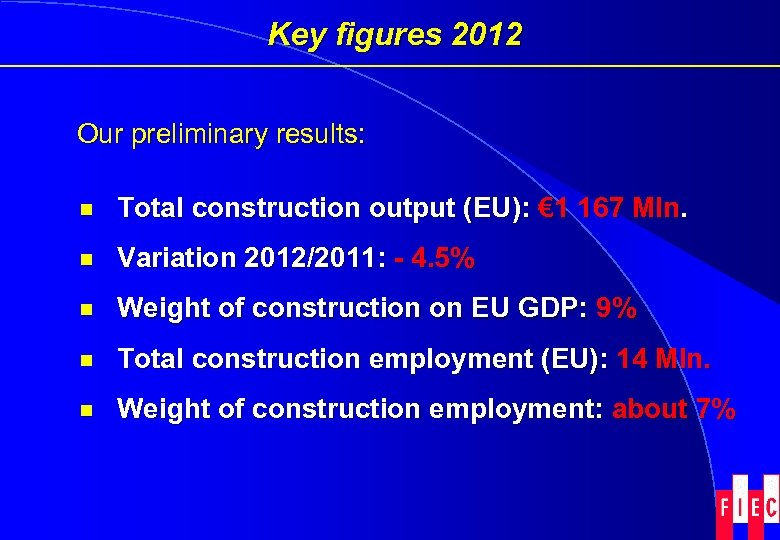 Key figures 2012 Our preliminary results: ¾ Total construction output (EU): € 1 167