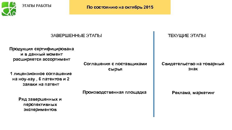 ЭТАПЫ РАБОТЫ По состоянию на октябрь 2015 ЗАВЕРШЕННЫЕ ЭТАПЫ Продукция сертифицирована и в данный