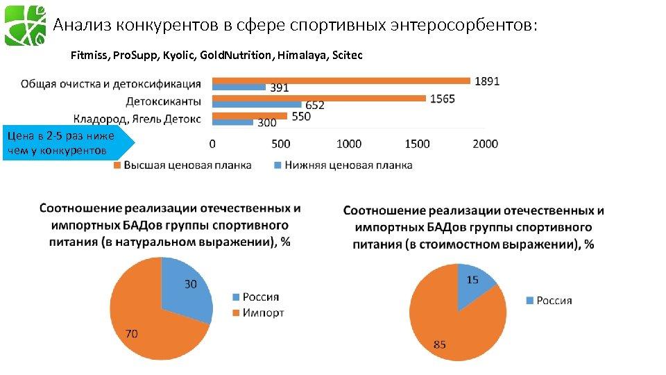 Анализ конкурентов в сфере спортивных энтеросорбентов: Fitmiss, Pro. Supp, Kyolic, Gold. Nutrition, Himalaya, Scitec