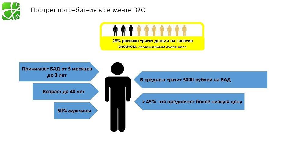 Портрет потребителя в сегменте B 2 C 28% россиян тратят деньги на занятия спортом.