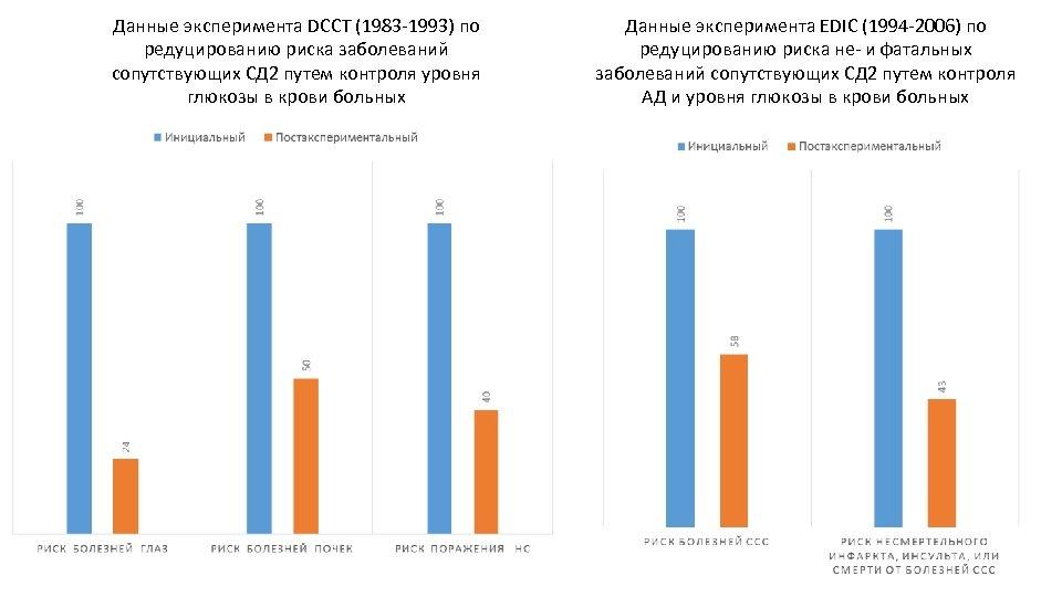 Данные эксперимента DCCT (1983 -1993) по редуцированию риска заболеваний сопутствующих СД 2 путем контроля
