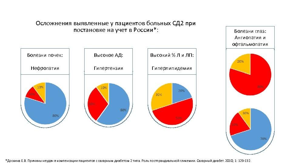 Осложнения выявленные у пациентов больных СД 2 при постановке на учет в России*: Болезни