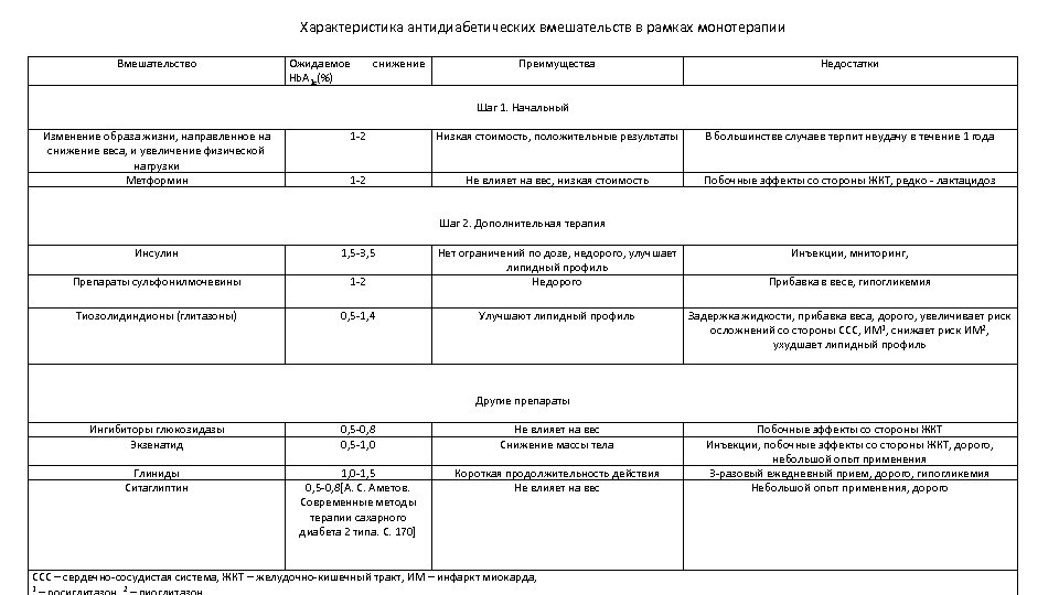 Характеристика антидиабетических вмешательств в рамках монотерапии Вмешательство Ожидаемое Hb. A 1 c(%) снижение Преимущества